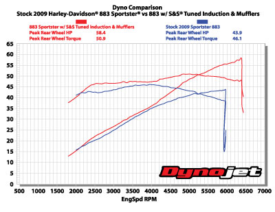 dyno chart for tuned induction