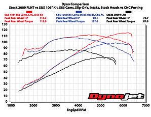 Dyno 106  585 Stock vs CNC Heads 2010