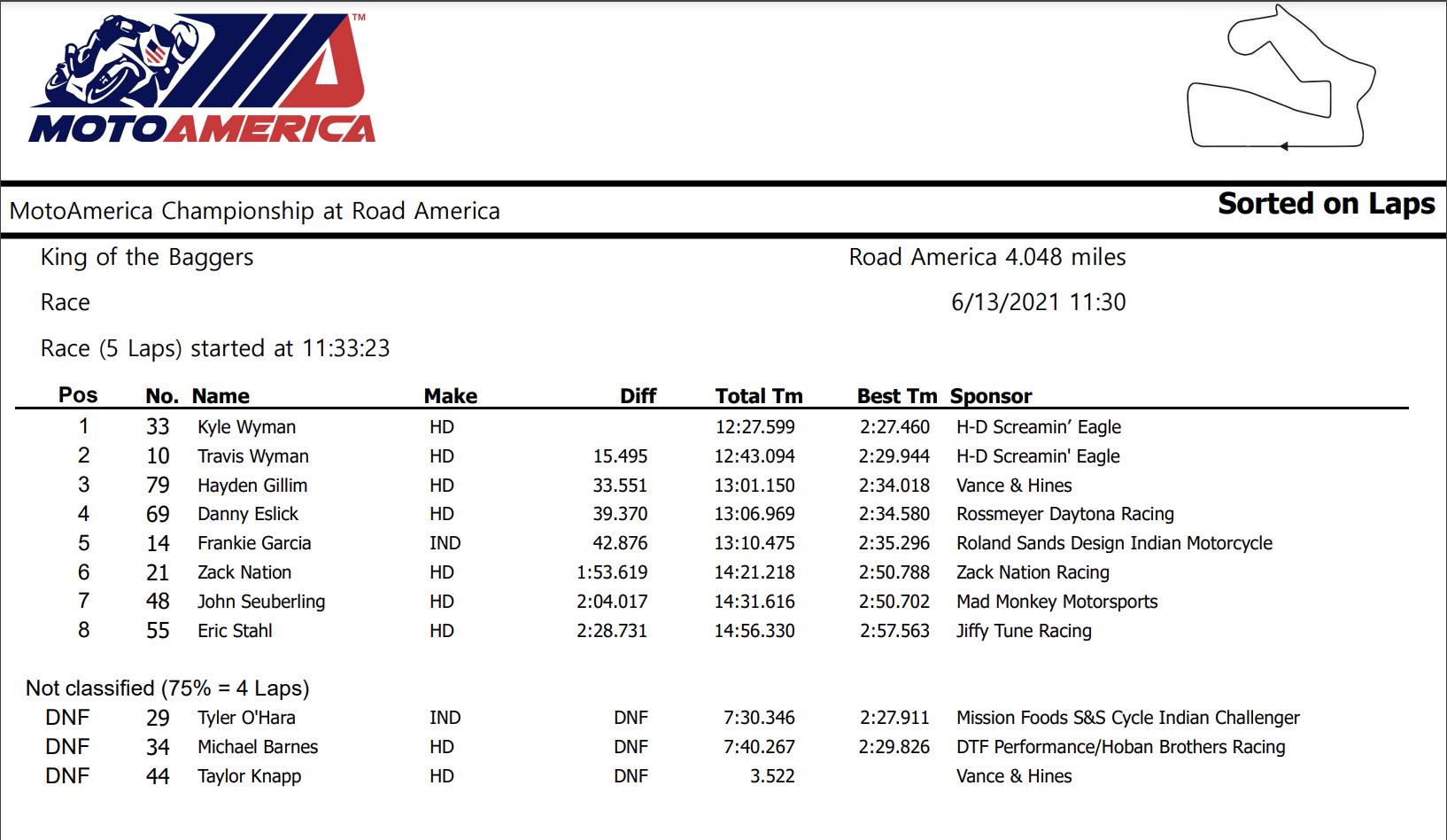 MotoAmerica Road America King of the Baggers Results