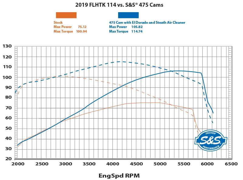 dyno-475-cam-vs-stock-2019-flhtk-114